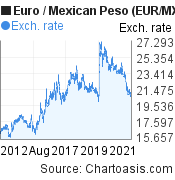 Euro to Mexican Peso (EUR/MXN) 10 years forex chart, featured image