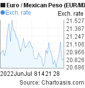 Euro to Mexican Peso (EUR/MXN) 2 months forex chart, featured image