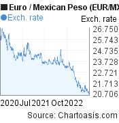 Euro to Mexican Peso (EUR/MXN) 2 years forex chart, featured image