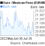 Euro to Mexican Peso (EUR/MXN) 3 months forex chart, featured image