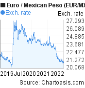 Euro to Mexican Peso (EUR/MXN) 3 years forex chart, featured image