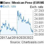 Euro to Mexican Peso (EUR/MXN) 5 years forex chart, featured image