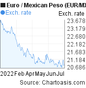 Euro to Mexican Peso (EUR/MXN) 6 months forex chart, featured image