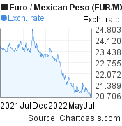 Euro to Mexican Peso (EUR/MXN) forex chart, featured image