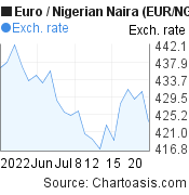 Euro To Nigerian Naira Eur Ngn 1 Month Forex Chart Featured Image