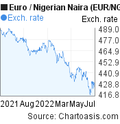 Euro to Nigerian Naira (EUR/NGN) 1 year forex chart, featured image