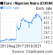 Euro to Nigerian Naira (EUR/NGN) 10 years forex chart, featured image