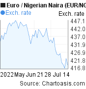 Euro to Nigerian Naira (EUR/NGN) 2 months forex chart, featured image