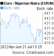 Euro to Nigerian Naira (EUR/NGN) 3 months forex chart, featured image