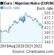 Euro to Nigerian Naira (EUR/NGN) 3 years forex chart, featured image