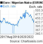 Euro to Nigerian Naira (EUR/NGN) 5 years forex chart, featured image