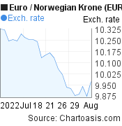 Euro to Norwegian Krone (EUR/NOK) 1 month forex chart, featured image