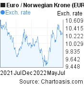 Euro to Norwegian Krone (EUR/NOK) 1 year forex chart, featured image