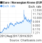 Euro to Norwegian Krone (EUR/NOK) 10 years forex chart, featured image