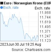 Euro to Norwegian Krone (EUR/NOK) 2 months forex chart, featured image