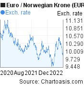 Euro to Norwegian Krone (EUR/NOK) 2 years forex chart, featured image