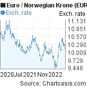 Euro to Norwegian Krone (EUR/NOK) 2 years forex chart, featured image