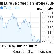 Euro to Norwegian Krone (EUR/NOK) 3 months forex chart, featured image