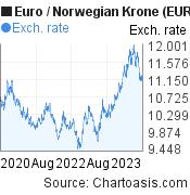 Euro to Norwegian Krone (EUR/NOK) 3 years forex chart, featured image