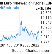 Euro to Norwegian Krone (EUR/NOK) 5 years forex chart, featured image