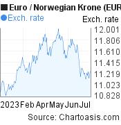Euro to Norwegian Krone (EUR/NOK) 6 months forex chart, featured image