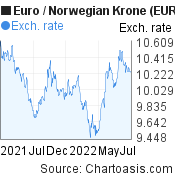 Euro to Norwegian Krone (EUR/NOK) forex chart, featured image
