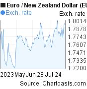 Chartanalysen zu EUR/NZD