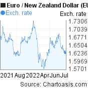 Euro to New Zealand Dollar (EUR/NZD) forex chart, featured image