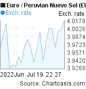 Euro to Peruvian Nuevo Sol (EUR/PEN) 1 month forex chart, featured image