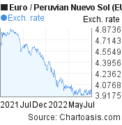 Euro to Peruvian Nuevo Sol (EUR/PEN) 1 year forex chart, featured image