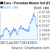Euro to Peruvian Nuevo Sol (EUR/PEN) 10 years forex chart, featured image