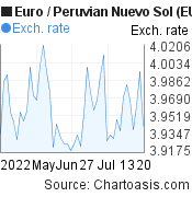 Euro to Peruvian Nuevo Sol (EUR/PEN) 2 months forex chart, featured image