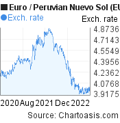 Euro to Peruvian Nuevo Sol (EUR/PEN) 2 years forex chart, featured image