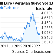 Euro to Peruvian Nuevo Sol (EUR/PEN) 5 years forex chart, featured image