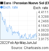 Euro to Peruvian Nuevo Sol (EUR/PEN) 6 months forex chart, featured image