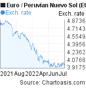 Euro to Peruvian Nuevo Sol (EUR/PEN) forex chart, featured image