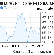 Euro to Philippine Peso (EUR/PHP) 1 month forex chart, featured image