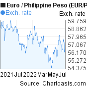 Euro to Philippine Peso (EUR/PHP) 1 year forex chart, featured image