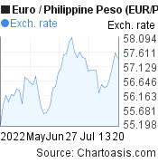 Euro to Philippine Peso (EUR/PHP) 2 months forex chart, featured image