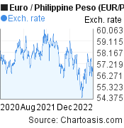 Euro to Philippine Peso (EUR/PHP) 2 years forex chart, featured image