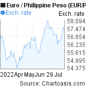Euro to Philippine Peso (EUR/PHP) 3 months forex chart, featured image
