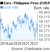 Euro to Philippine Peso (EUR/PHP) 3 years forex chart, featured image