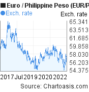 Euro to Philippine Peso (EUR/PHP) 5 years forex chart, featured image