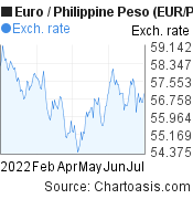 Euro to Philippine Peso (EUR/PHP) 6 months forex chart, featured image
