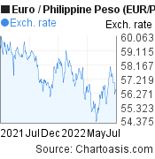 Euro to Philippine Peso (EUR/PHP) forex chart, featured image