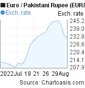 Euro to Pakistani Rupee (EUR/PKR) 1 month forex chart, featured image