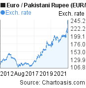 Euro to Pakistani Rupee (EUR/PKR) 10 years forex chart, featured image