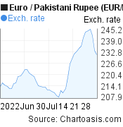 Euro to Pakistani Rupee (EUR/PKR) 2 months forex chart, featured image