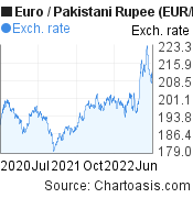 Euro to Pakistani Rupee (EUR/PKR) 2 years forex chart, featured image