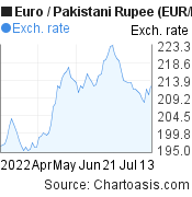 Euro to Pakistani Rupee (EUR/PKR) 3 months forex chart, featured image
